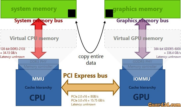 Unified-virtual-memory