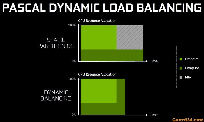 تکنیک جدیدی به نام «Preemption» یا «Dynamic Load Balancing»