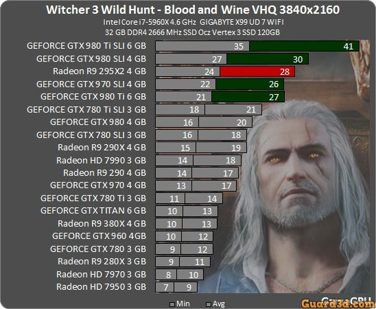 بنچمارک بازی The Witcher 3: Wild Hunt - Blood and Wine
