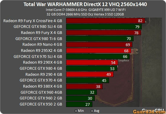 بنچمارک بازی Total War: Warhammer روی DirectX 12
