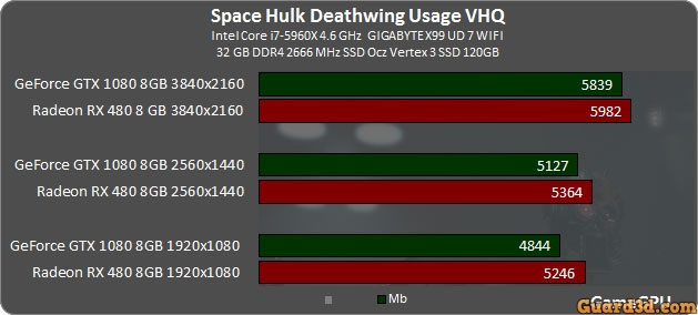 بنچمارک بازی Space Hulk Deathwing
